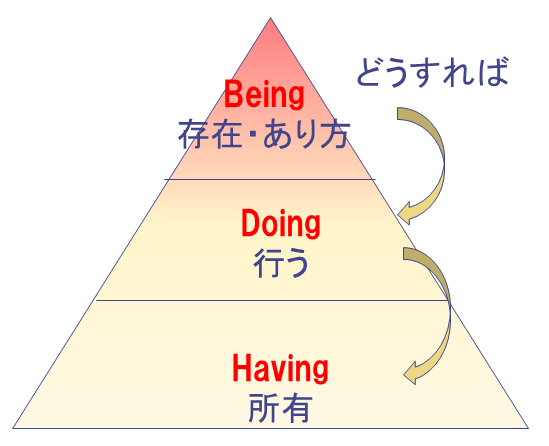 Being Doing Having